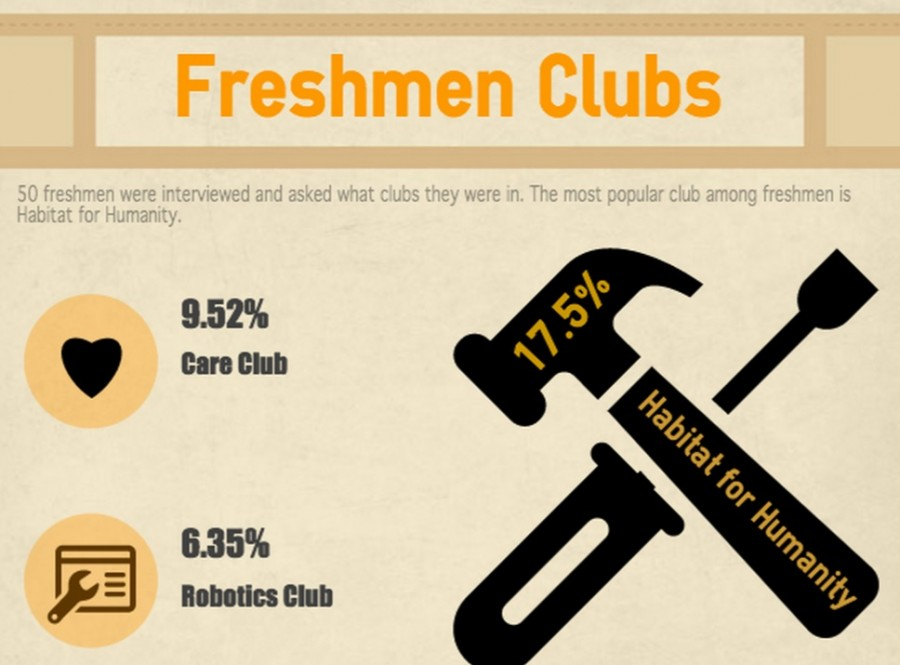 What+clubs+are+freshmen+joining%3F
