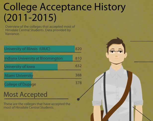 Most Popular College Acceptance History (2011-2015)
