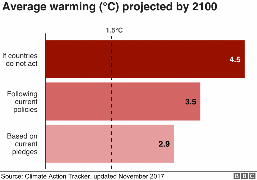 According to SR1.5, over the next century if the world were to get 1.5°C (2.7°F) hotter disastrous consequences would occur.