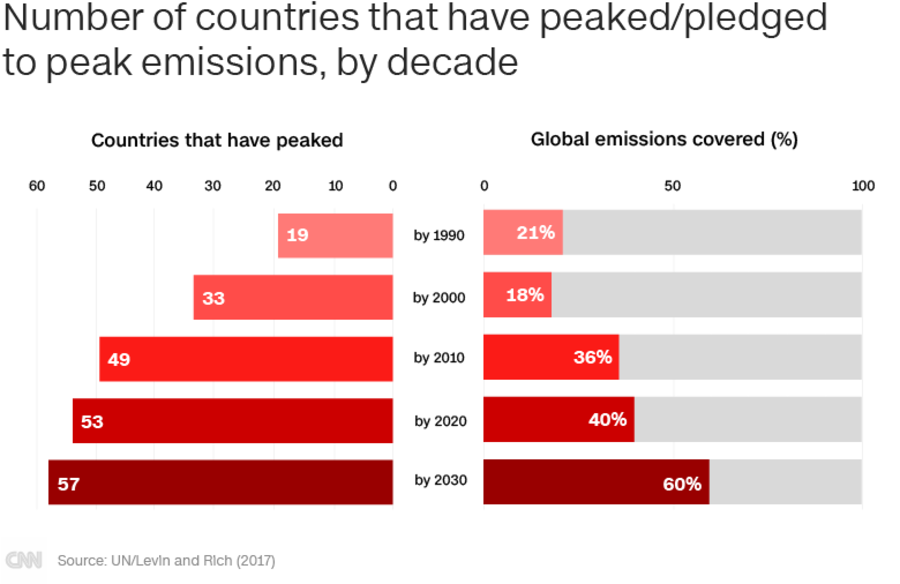 There would have to be an unprecedented global initiative to fight against climate change and reduce gas emissions. However this is unlikely to happen if the US government continues to deny global warming.