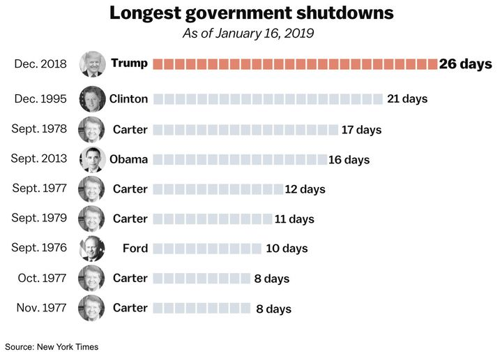 The government shutdown has beaten Bill Clinton's 1995 shutdown, which was the previous record holder for the longest shutdown.