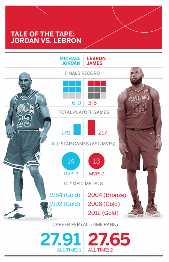 Statistically MJ and Lebron are very similar, however Jordan has won more NBA championships.