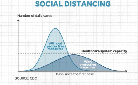 By performing social distancing, the curve will flatten and eventually less people will get it.