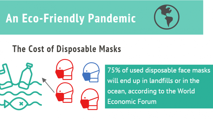 Cloth+masks+help+the+environment+and+keep+you+safe.+